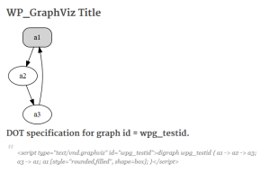 Test WP_GraphViz