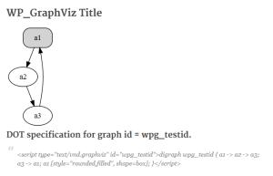 Test WP_GraphViz