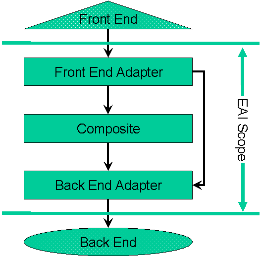 Figure 1 The five layer SOA model